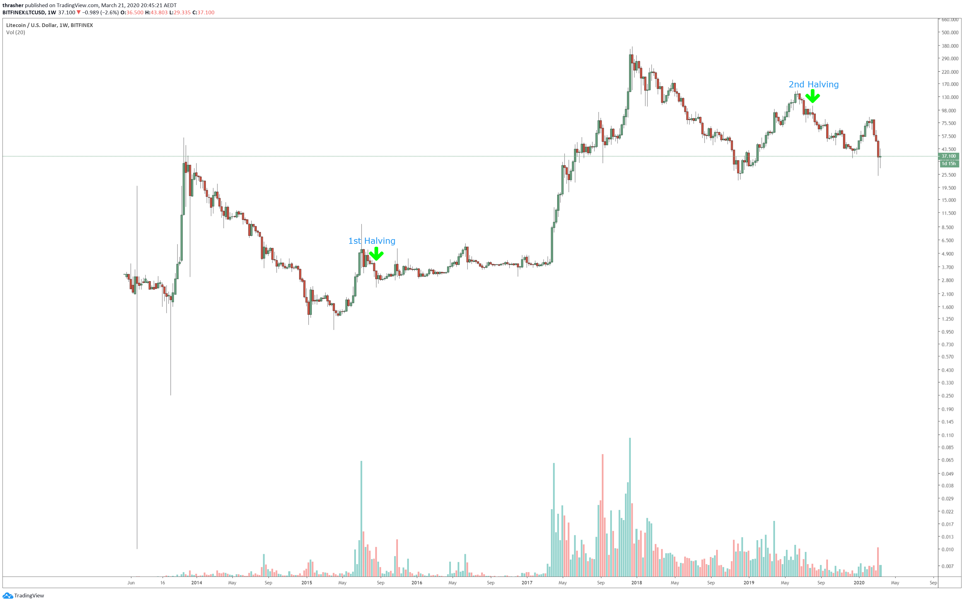 litecoin halving chart